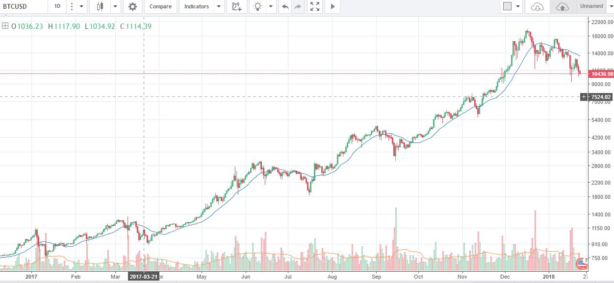 Our Bitcoin Price Prediction For 2018