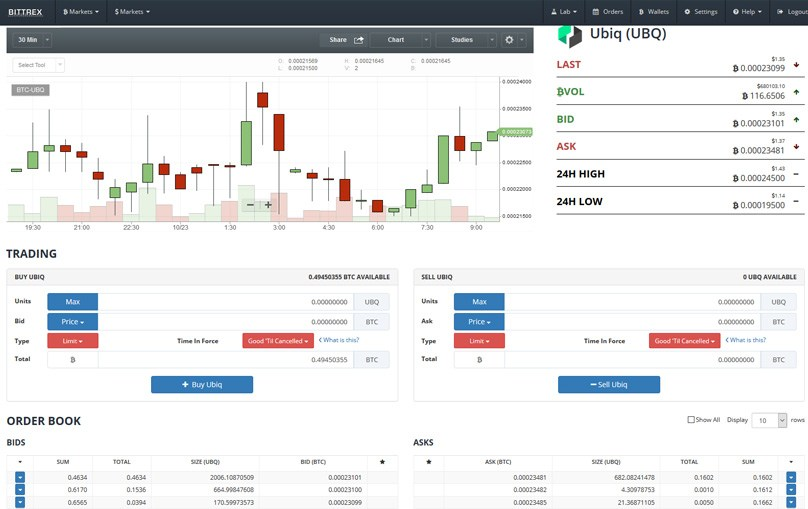 Bittrex: Cryptocurrency Exchange Review | Bulls on Crypto Street