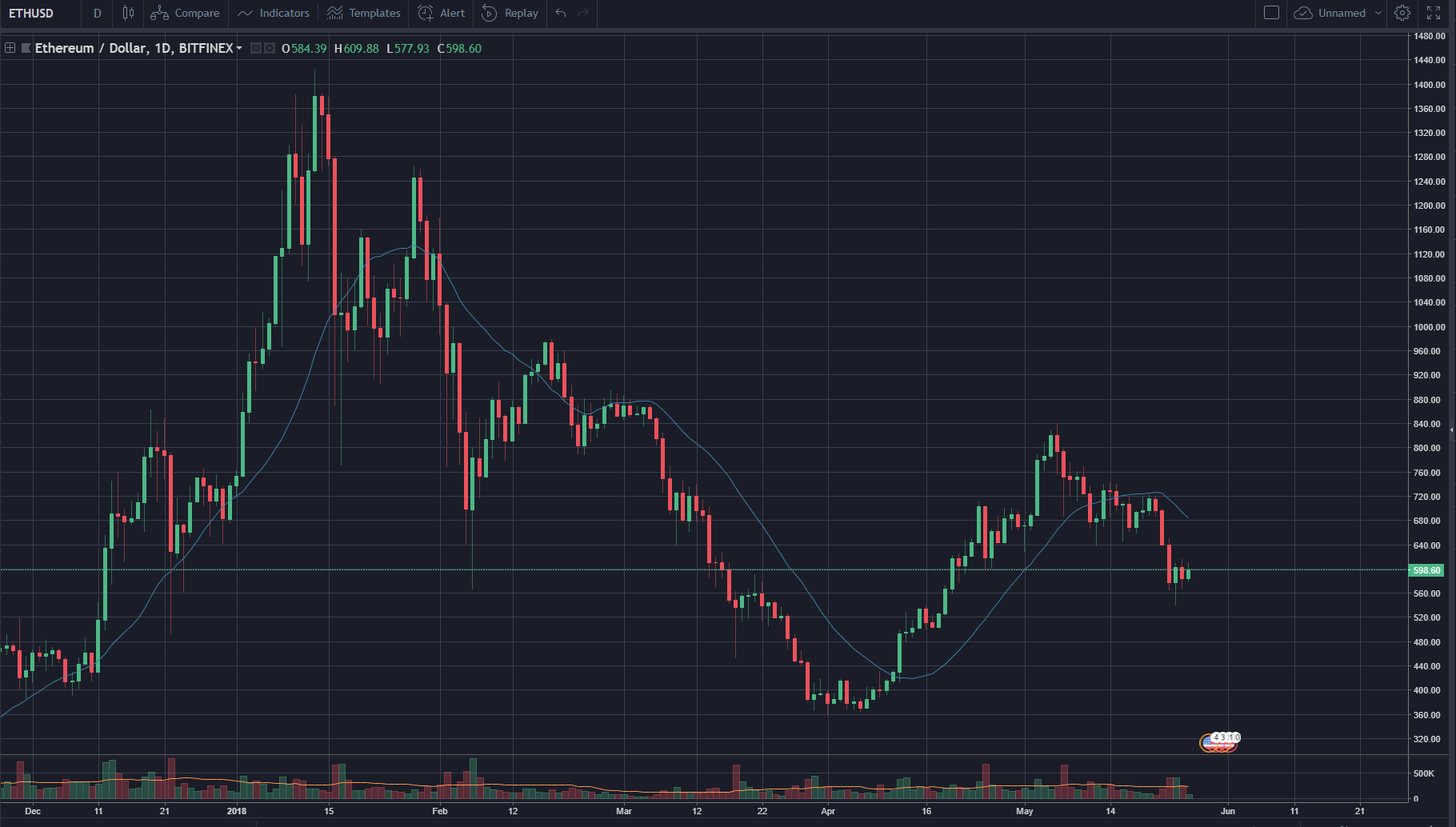 how to trade ETH