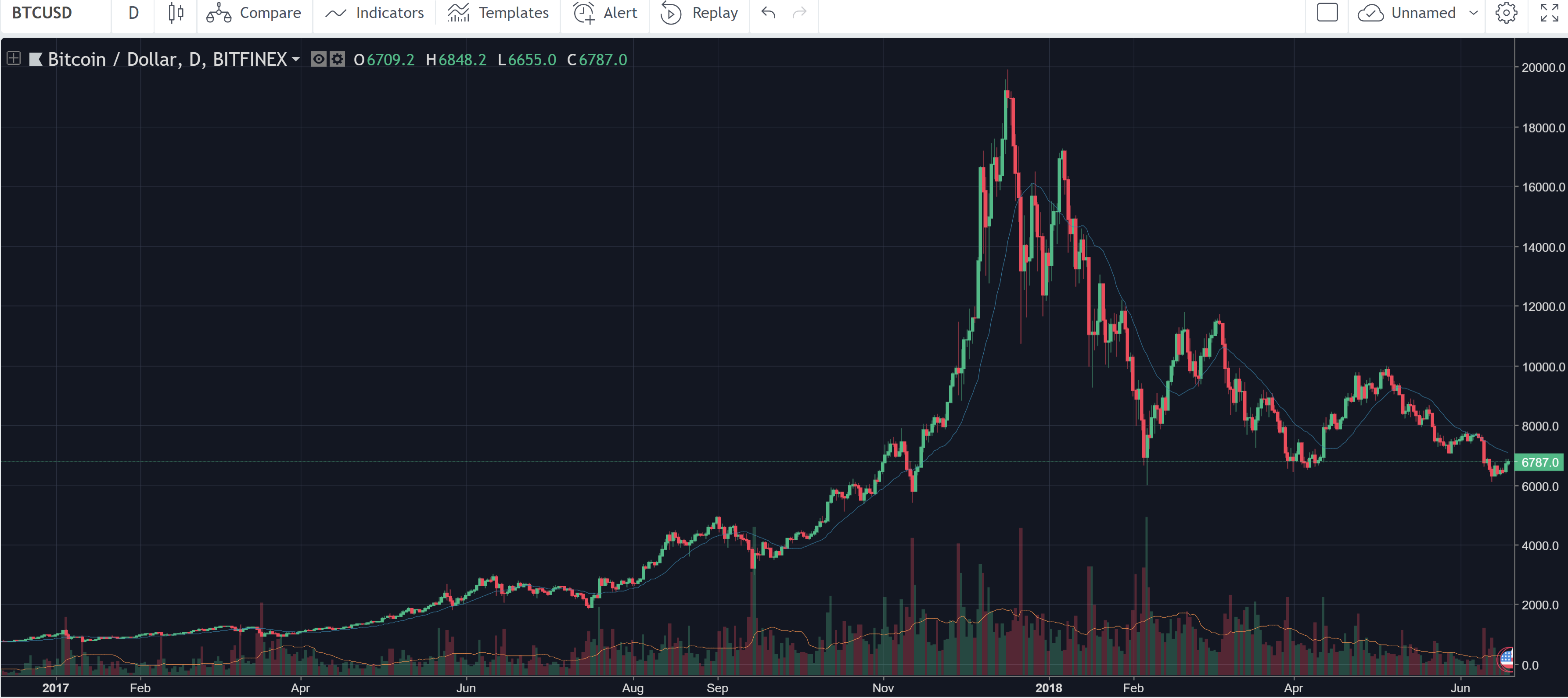 2018 Bitcoin Crash vs 2013 Bitcoin Crash