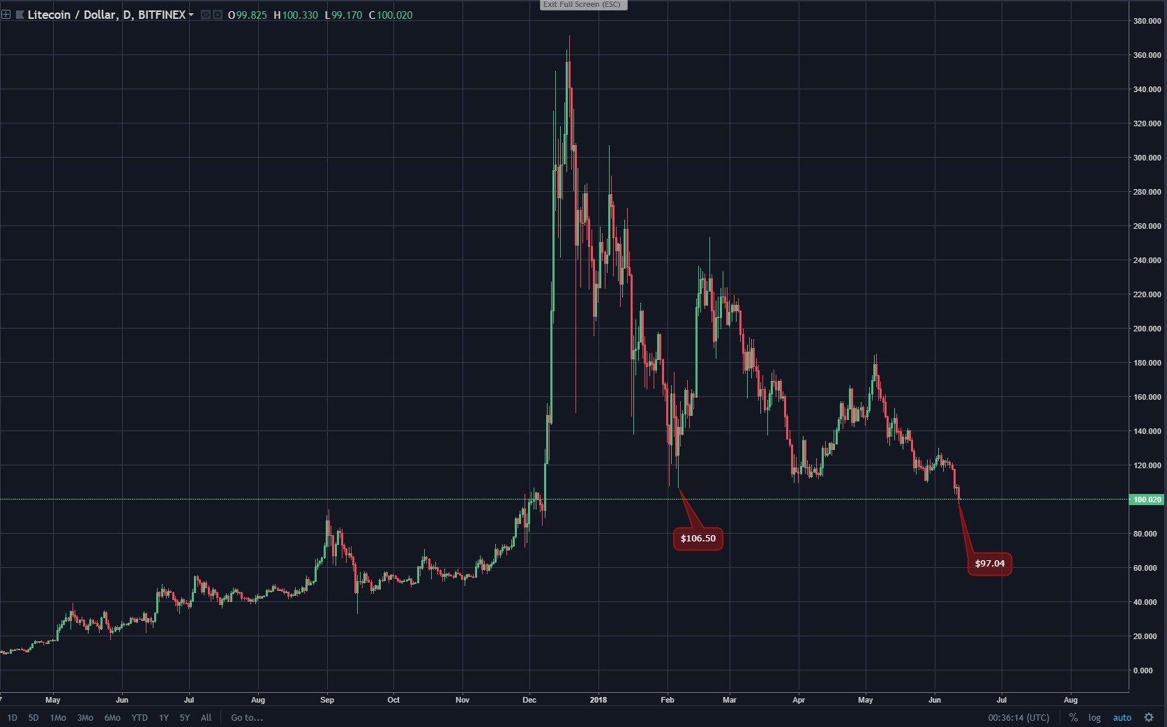 $97: Litecoin Price Hits Fresh 2018 Low