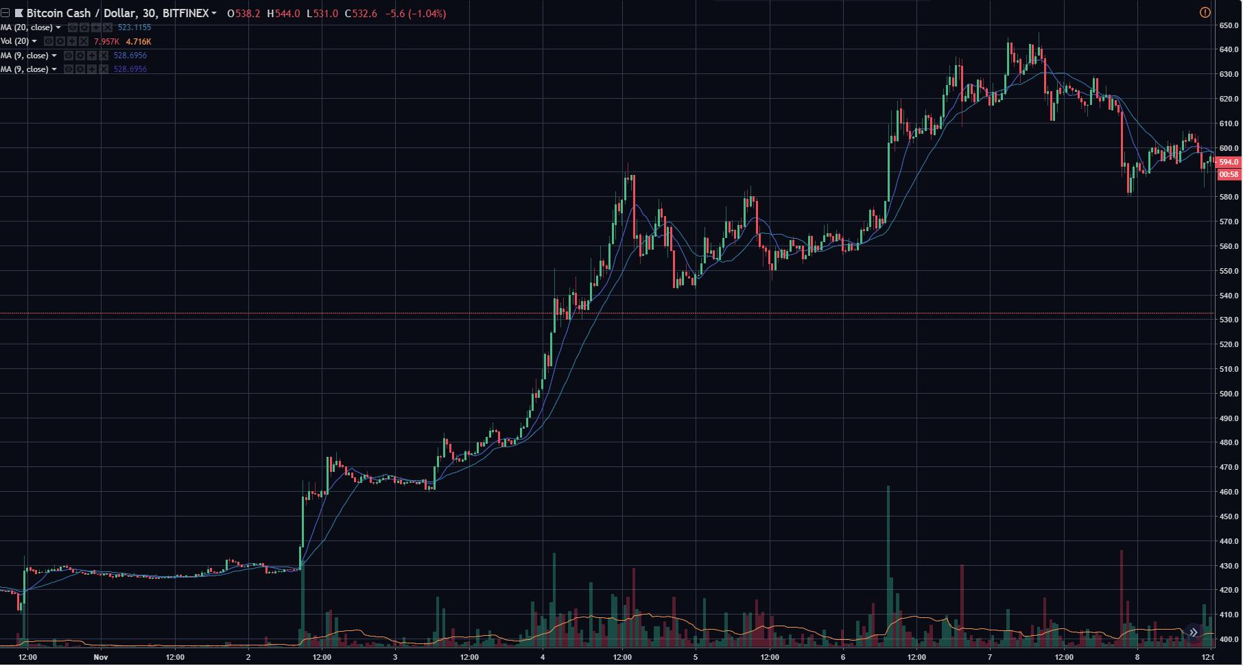 Cryptostreet Trade Recap: Trading Bitcoin Cash Pre-Fork