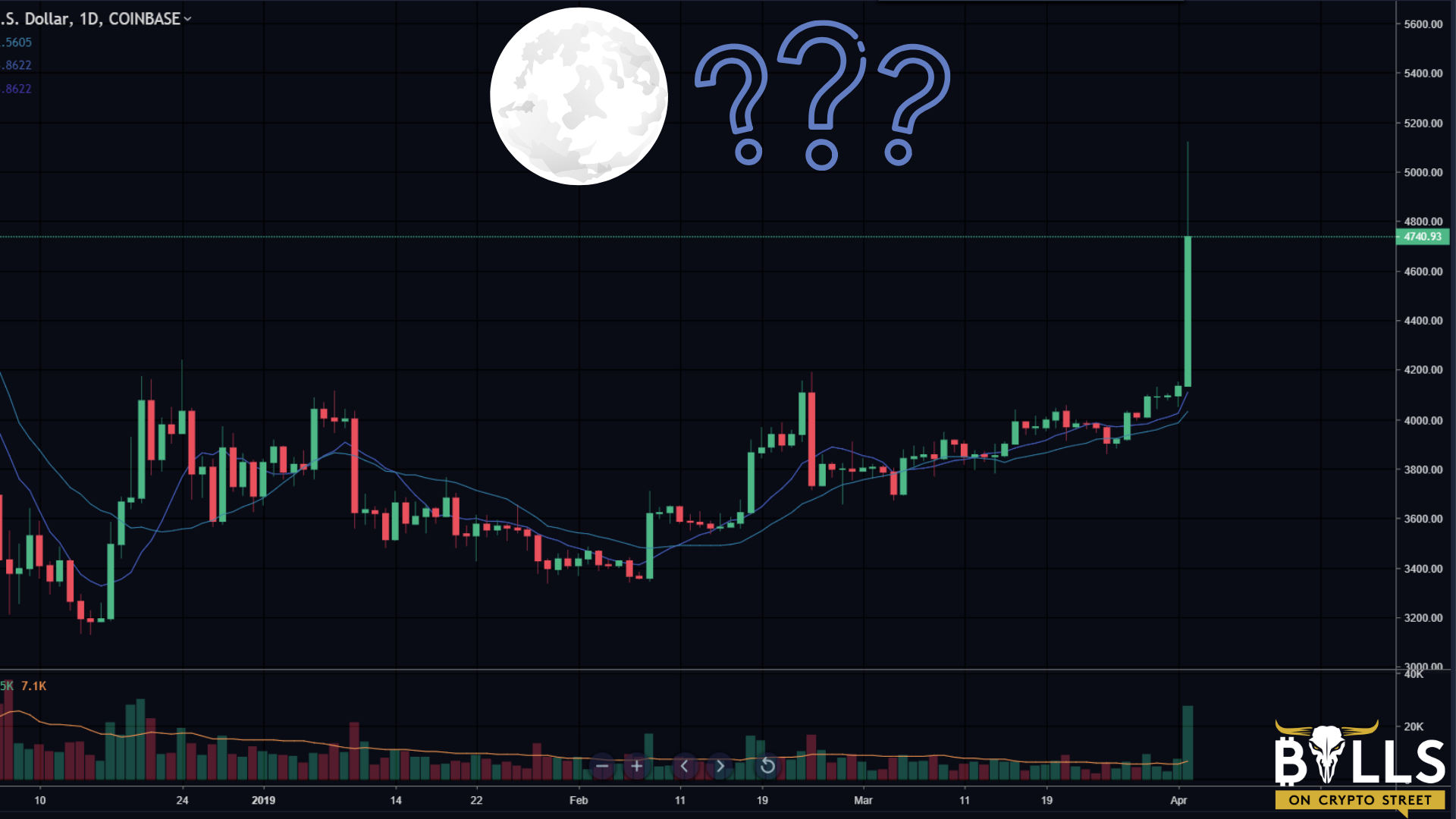 MAJOR Bitcoin Breakout: Not Another Deadcat Bounce