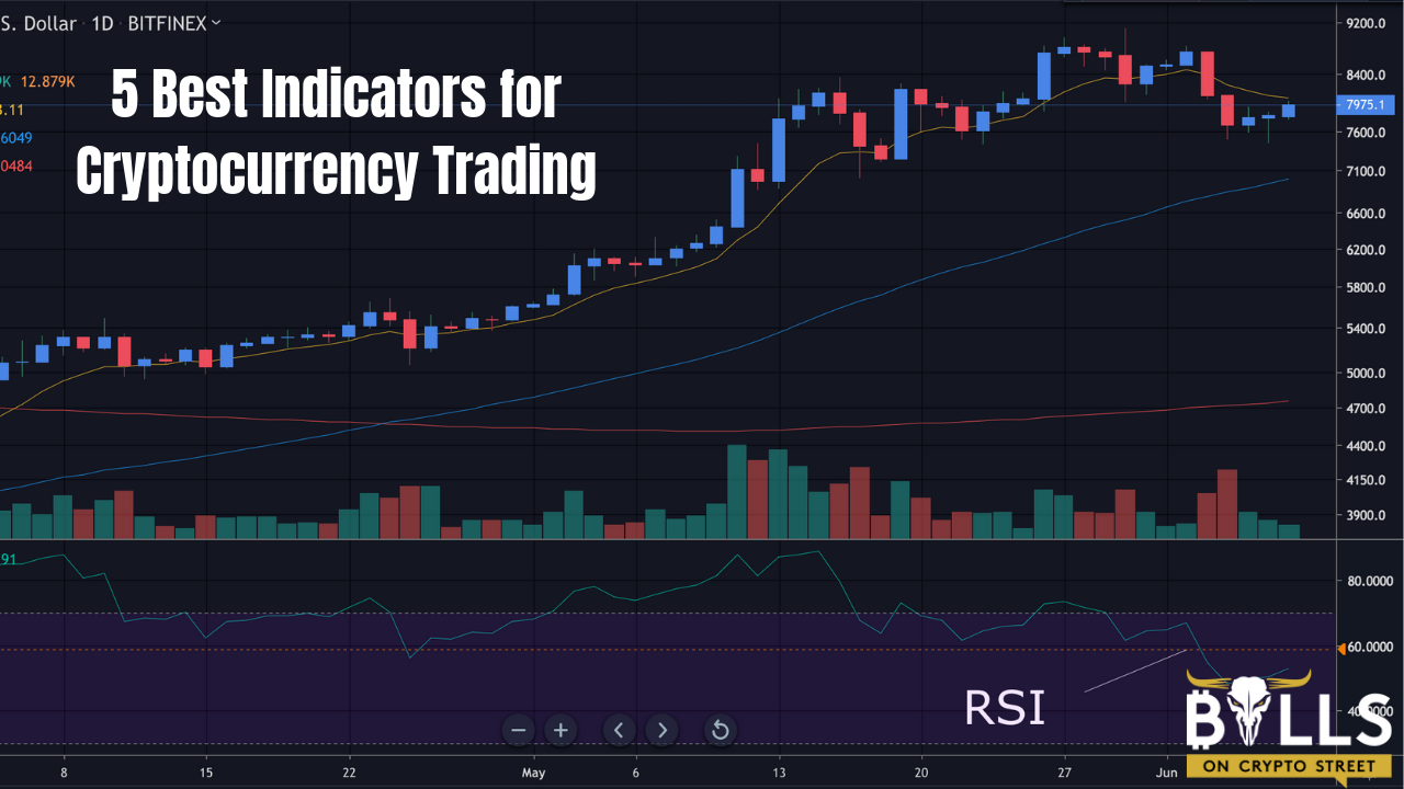 The 5 Best Indicators for Cryptocurrency Trading