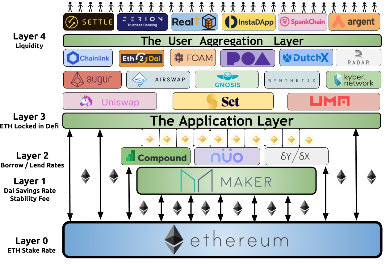 ethereum tech stack